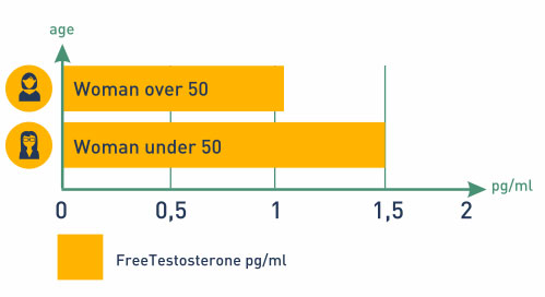 Free Testosterone levels for Women