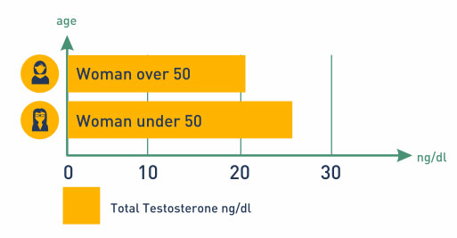 Total Testosterone levels for Women