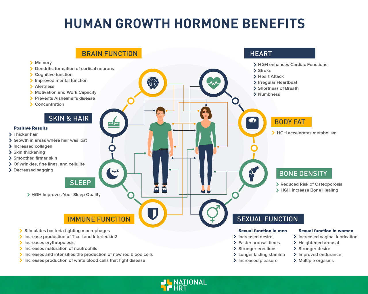 Human growth hormone benefits